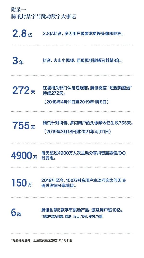 字节跳动:被腾讯封禁三年 每天4900万人次分享抖音受阻
