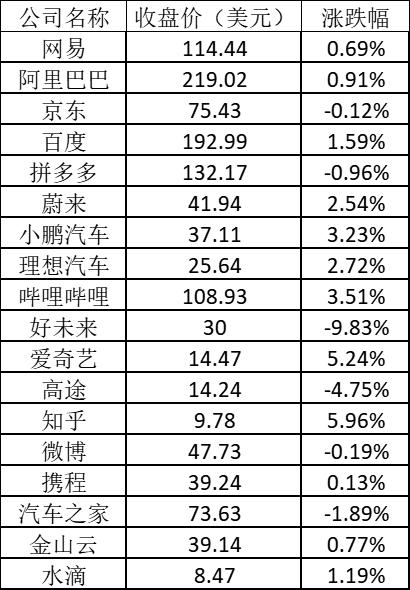 美股周五:特斯拉涨逾4% 好未来再跌近10%