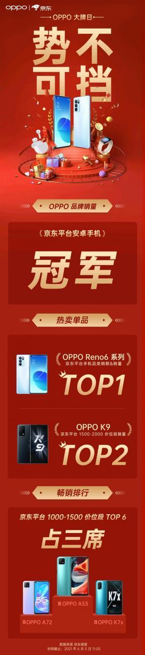 2799元起!OPPO Reno6系列开售 喜提京东平台安卓手机销量冠军