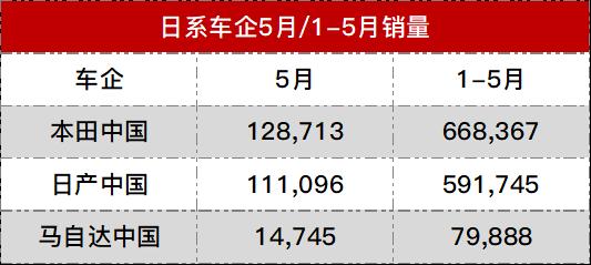 不香了 三大日系车企5月在华销量均下滑