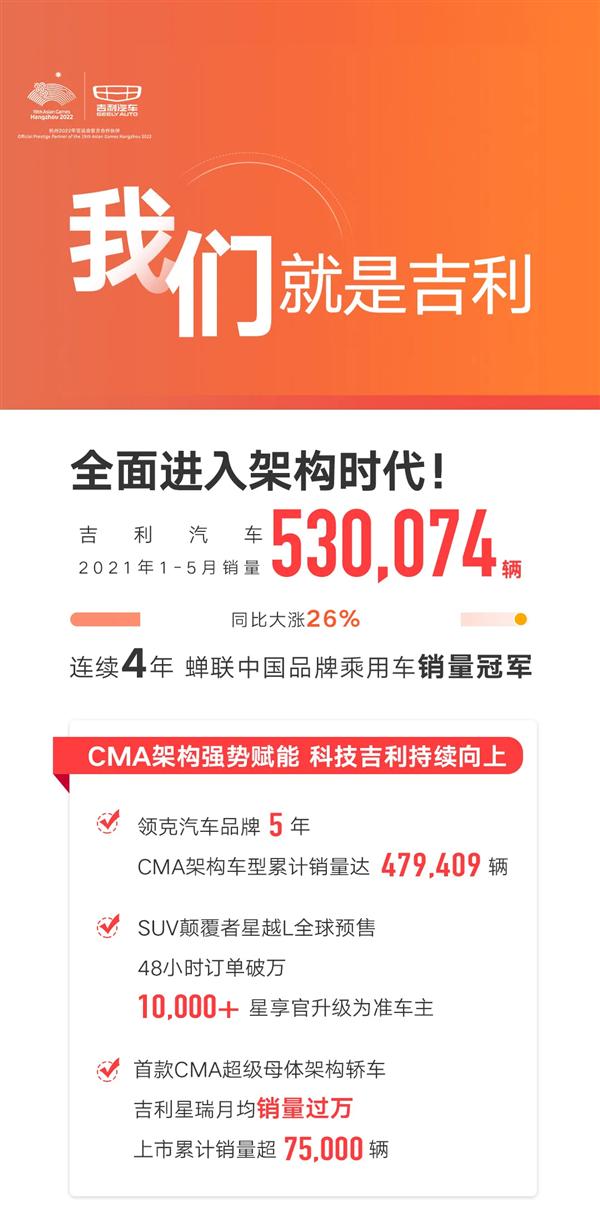 连当四年国产车销冠!吉利汽车CMA家族销量破60万辆