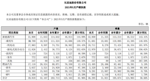 彻底颠覆燃油车!比亚迪5月销量出炉 DM-i暴涨超350%