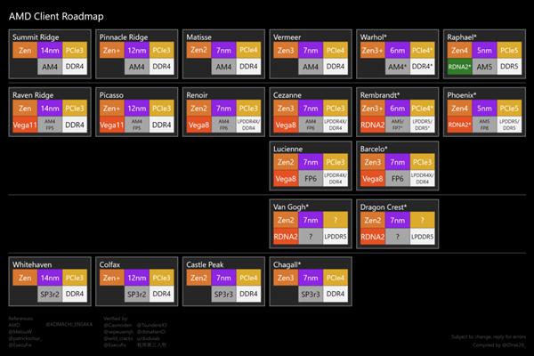 AMD Zen4处理器、RDNA3显卡:明年第四季度同步登场