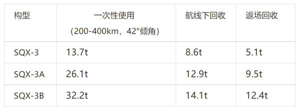 中国民营可回收火箭双曲线三号首次公开:能用至少20次