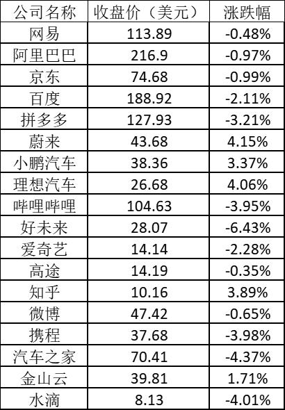 美股周一:特斯拉涨1% 雾芯科技跌近10%