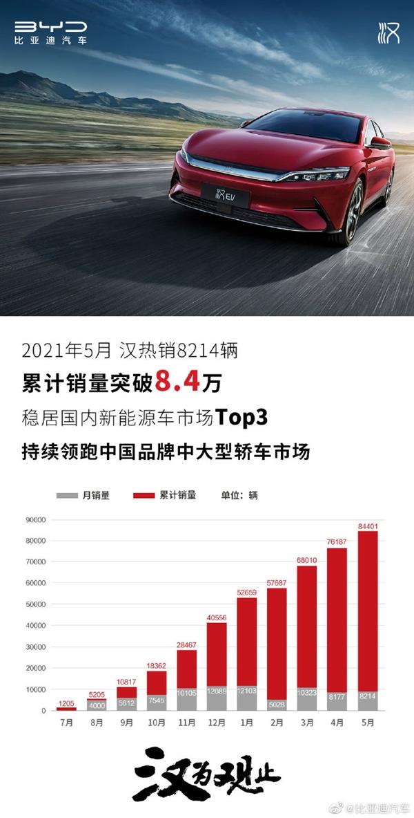 比亚迪5月销量创新高:新能源暴涨198.8% 汉累计销量突破8.4万辆