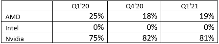 报告:Q1全球GPU出货量大增38% 独立显卡NVIDIA独占八成