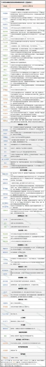 华为HarmonyOS 73家合作伙伴名单公开:魅族成唯一硬件厂商