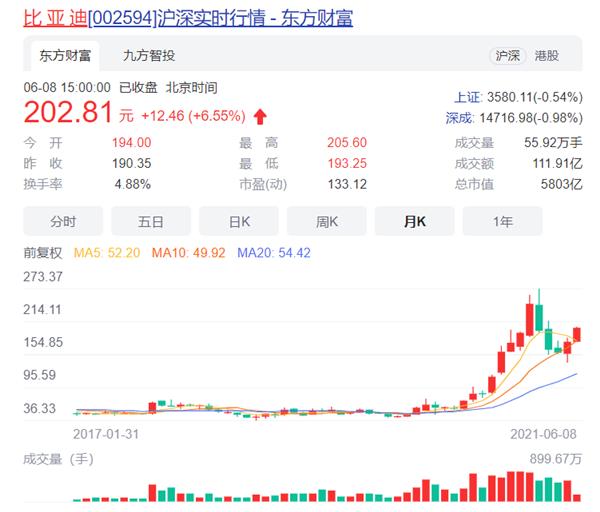 """中信证券:比亚迪5月销量符合预期 港股A股均维持""""买入""""评级"""