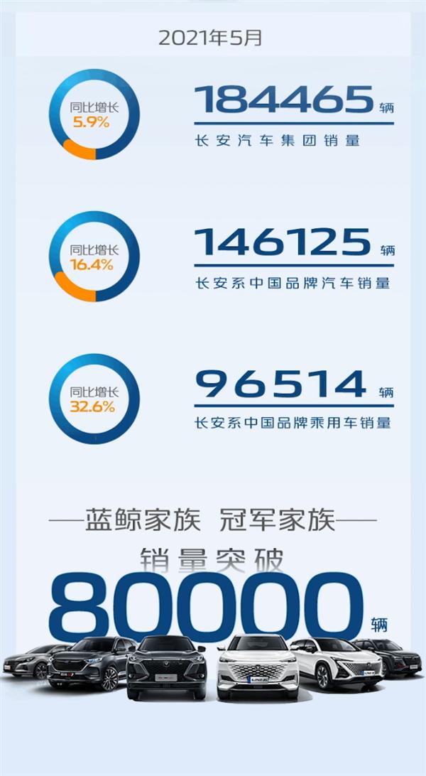 最畅销的国产汽车品牌!长安汽车集团5月销量超18万辆