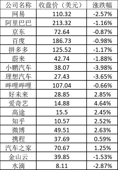 美股周三:中概在线教育股普涨 新东方涨逾5%