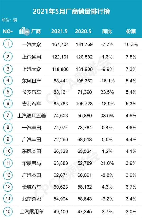 长城跌出前十!5月车企销量排行大洗牌:长安汽车国产第一