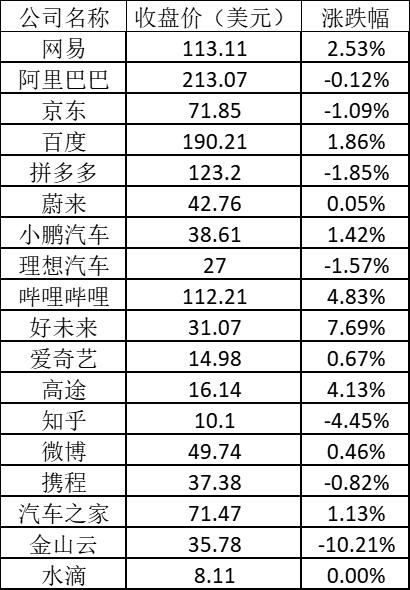 美股周四:特斯拉止跌反弹涨近2% 新东方涨近8%