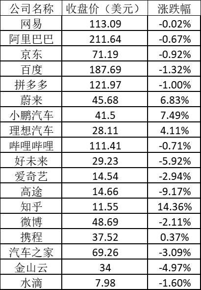 美股周五:小鹏涨近8%,高途跌逾9%