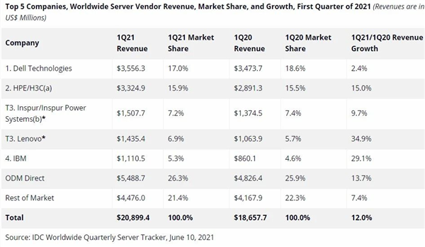 Q1营收大增34.9%!联想服务器份额升至全球第三