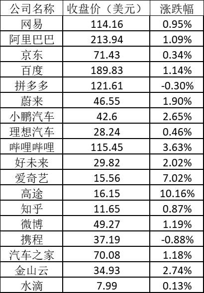 美股周一:标指纳指齐创新高 网易有道和高途涨超10%