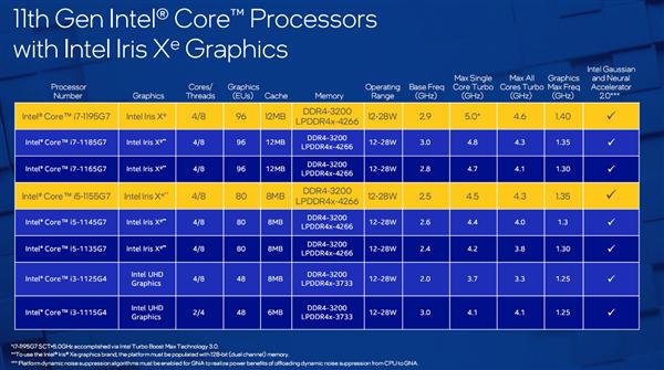 轻薄本冲到单核5GHz!Intel i7-1195G7游戏性能1.78倍碾压对手