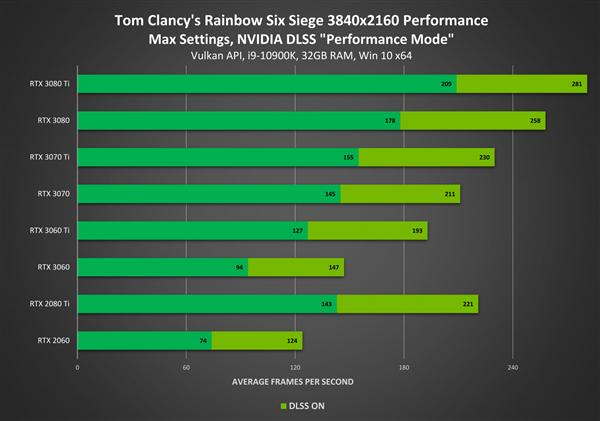 《彩虹六号:围攻》现已支持DLSS 4K性能提升50%