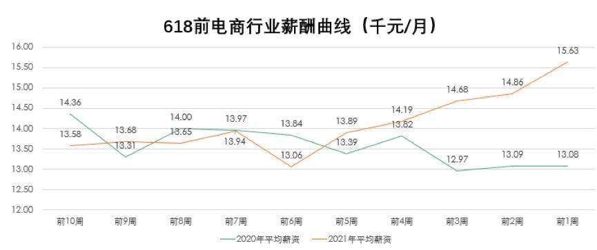 拉勾招聘:618电商人才薪资15630元 同比增长4%