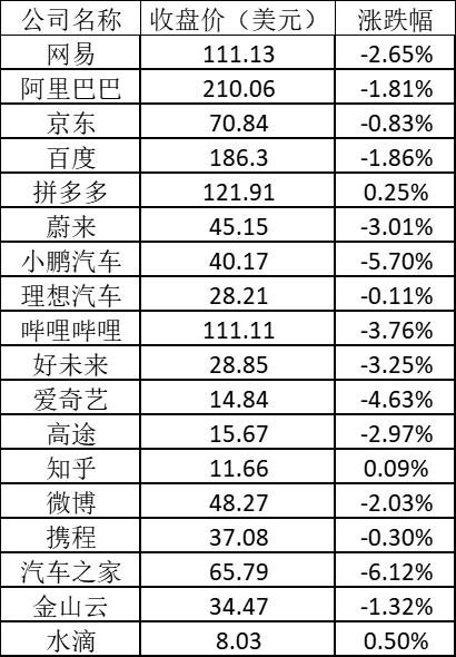 美股周二:小鹏跌超5% 好未来跌逾3%