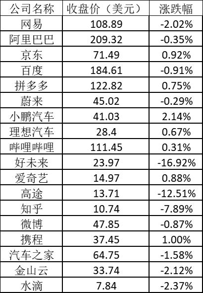 美股周三:中概教育股重挫 好未来跌逾16%