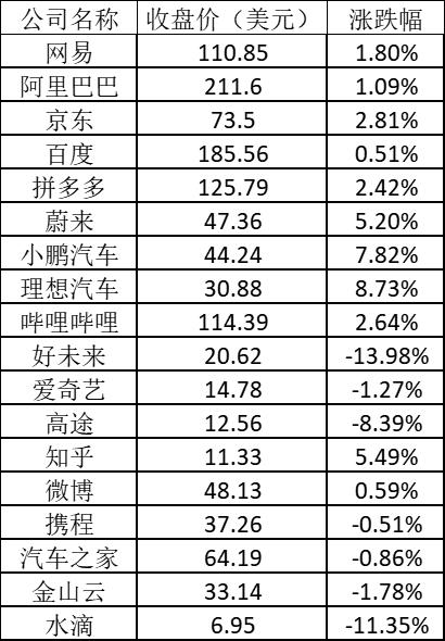美股周四:中概教育股继续重挫 好未来跌近14%