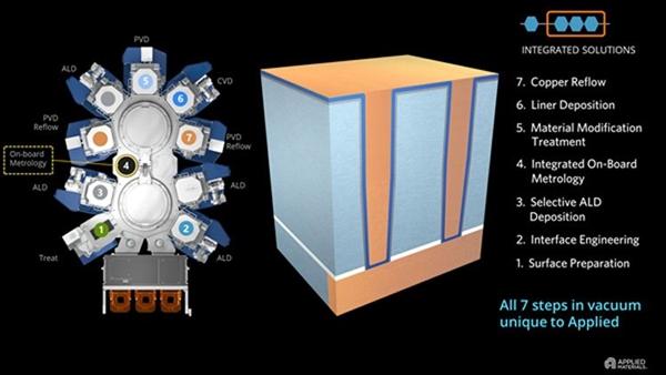 七种工艺合一 美国应用材料展示全新装备:深入3nm