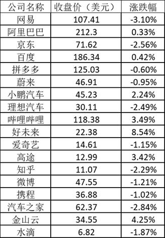 美股周五:中概教育股止跌反弹 好未来涨逾8%