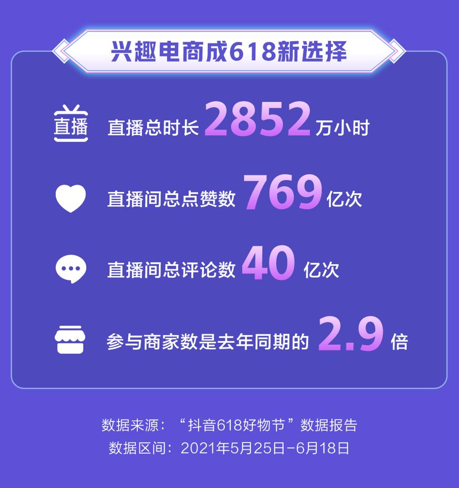 抖音电商618数据:直播间累计时长2852万小时,点赞769亿次