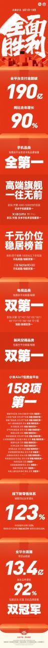 小米618终极战报出炉:卖了190亿 包揽全平台安卓手机销量第一