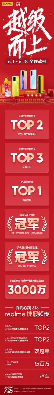 realme 618终极战报:手机销量突破100万台 稳坐安卓TOP2