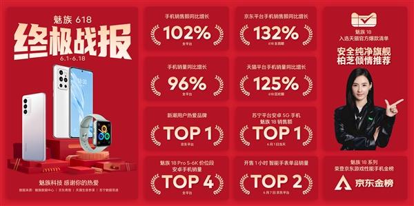 张柏芝推荐 魅族618手机战报出炉:年轻人热爱的品牌TOP1