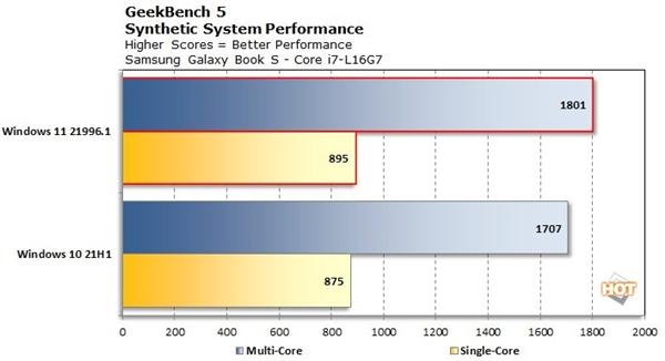 Intel 12代酷睿最大担心解除:Win11优化大小核架构、单核性能大涨