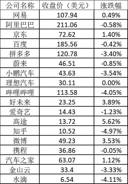 美股周一全线上涨:中概教育股继续反弹 新东方涨逾6%