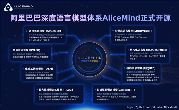 横扫六大权威榜单后 阿里达摩院开源深度语言模型体系AliceMind