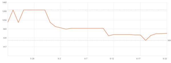 Chia硬盘矿拉不动 618销量惨淡:SSD硬盘价格开始跌了