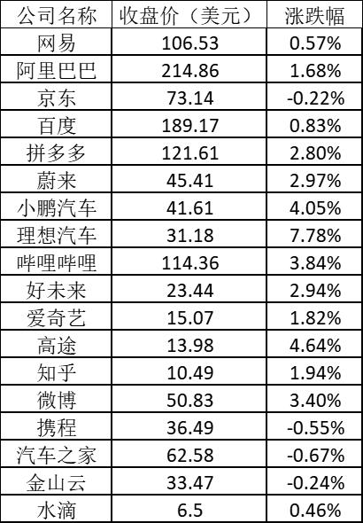 美股周三:纳指新高,特斯拉涨逾5%,阿里涨近2%