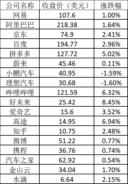 美股周四:标指纳指齐创新高 拼多多涨超5% 好未来涨逾8%