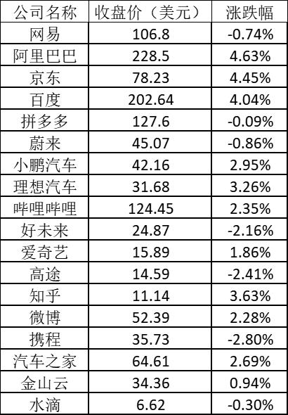 美股周五:标指再创新高 阿里涨超4% 新东方跌逾5%