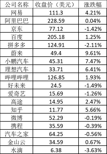 美股周一:Facebook涨超4% 蔚来涨逾9%