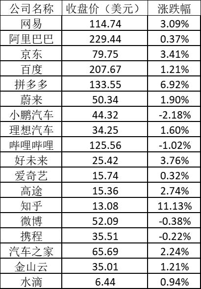 美股周二:拼多多涨近7% 知乎涨逾11%