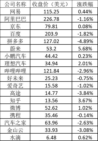 美股周三:滴滴上市首日涨1%