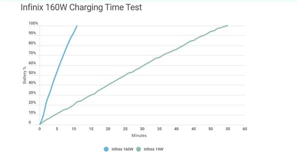 手机充电速度之王!老外实测传音160W快充:11分钟充至100%