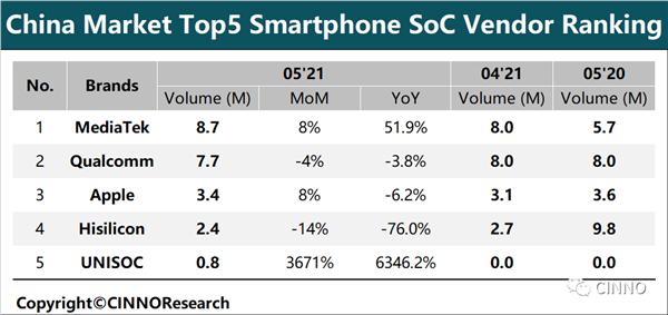 芯片黑马!紫光展锐跻身手机SoC中国市场前五:同比激增6346.2%