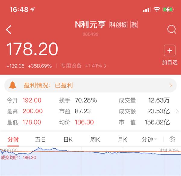 上市首日大涨358.7% 宁德时代供应商利元亨登陆科创板