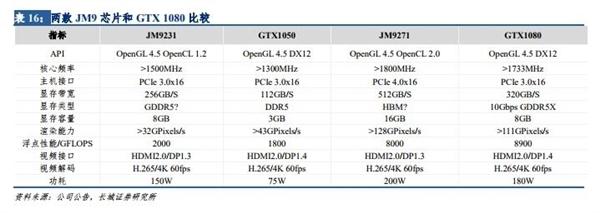 国产GPU追上GTX 1080 Ti?景嘉微:等流片回来才能比