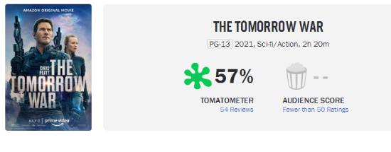 """""""星爵""""科幻新片《明日之战》口碑太惨 IGN仅3分、M站未及格"""