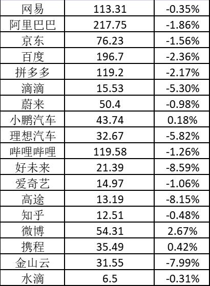 美股周五:滴滴跌逾5% 高途跌超8%