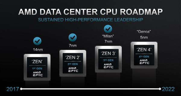 5nm Zen4在手 AMD将重返巅峰:夺回25%的服务器CPU市场