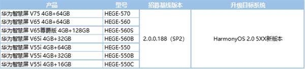 华为智慧屏HarmonyOS 2新版内测来了:七款升级机型名单公布